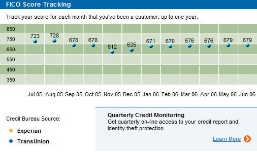 Wee sub-par credit score!