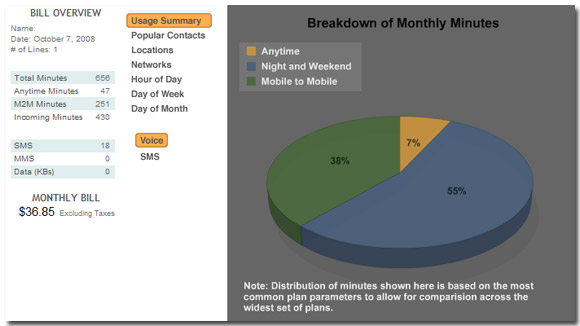 BillShrink Cell Phone usage breakdown
